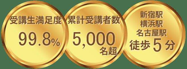 受講生満足度99.8% 累計受講者数5,000名超 新宿駅・横浜駅・名古屋駅徒歩5分の画像
