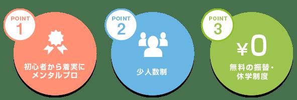 Point1 初心者から着実にメンタルプロ Point2 少人数制 Point3 無料の振替・休学制度